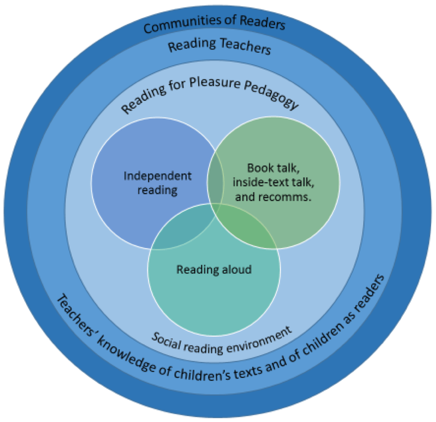 Diagram illustrating effective development of Reading for Pleasure (RfP)